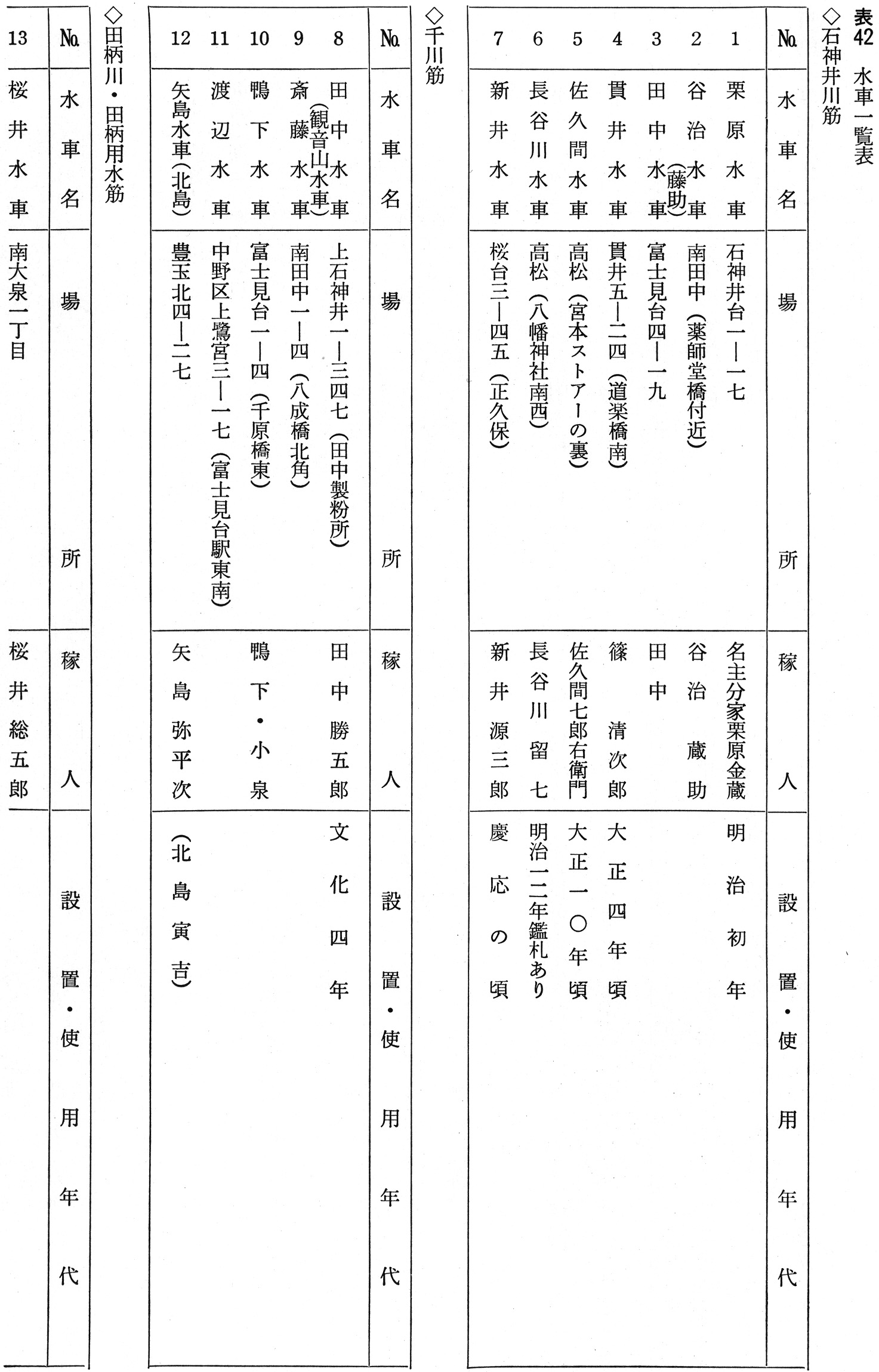 b0b9f819efaaf 練馬区史 歴史編